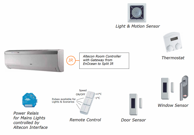 Altecon Room Controller with Gateway from EnOcean to Split IR
