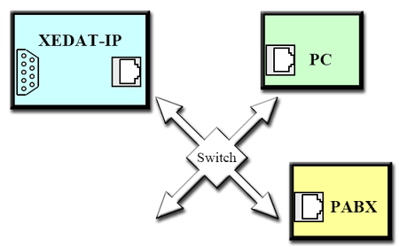 PABX data can be downloaded using the TCP/IP protocol.