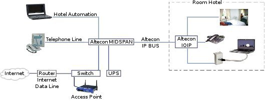Automation with Altecon IP BUS