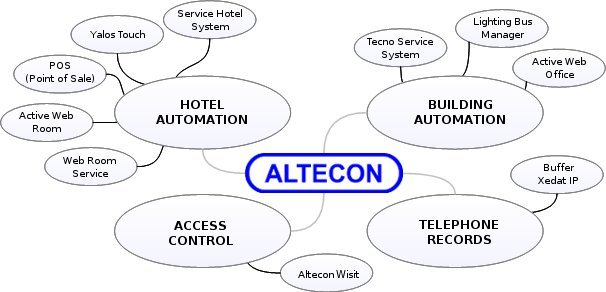 Altecon products scheme